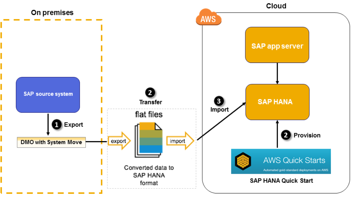Overview of Data Transfer to AWS