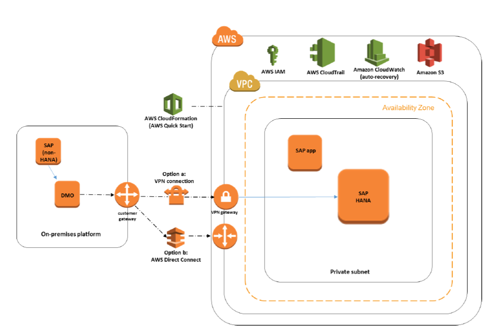 Sample Configuration of Setup Dedicated Network Between On-premise and AWS Cloud